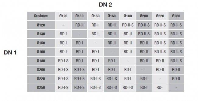 Perėjimas RD/II-S